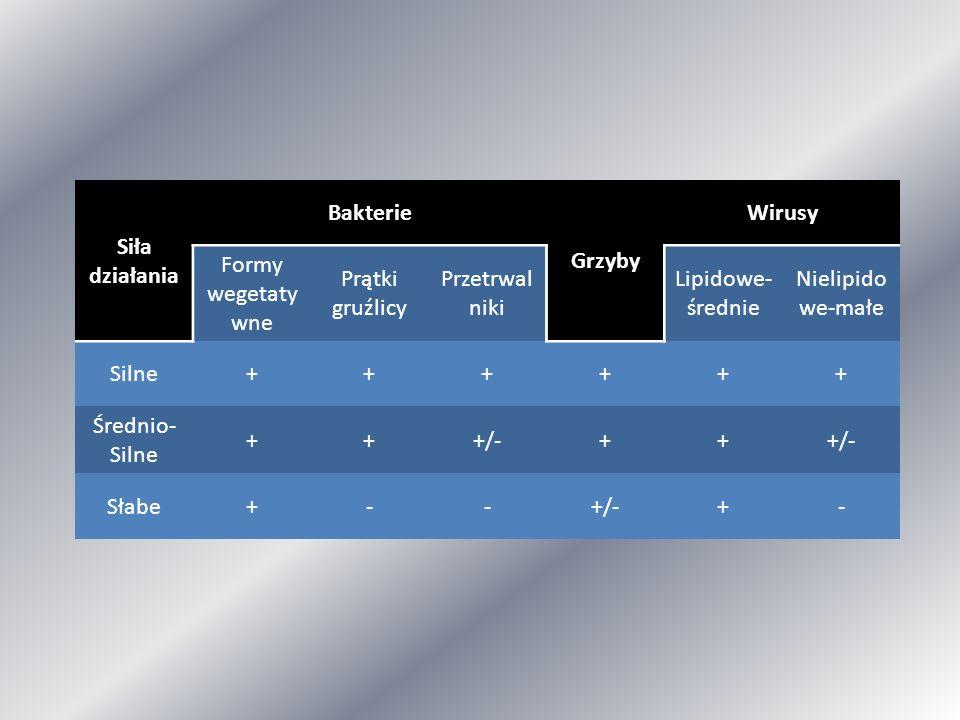 Siła działania Bakterie Grzyby Wirusy Formy wegetaty wne Prątki gruźlicy Przetrwal niki Lipidowe- średnie Nielipido we-małe Silne++++++ Średnio- Silne