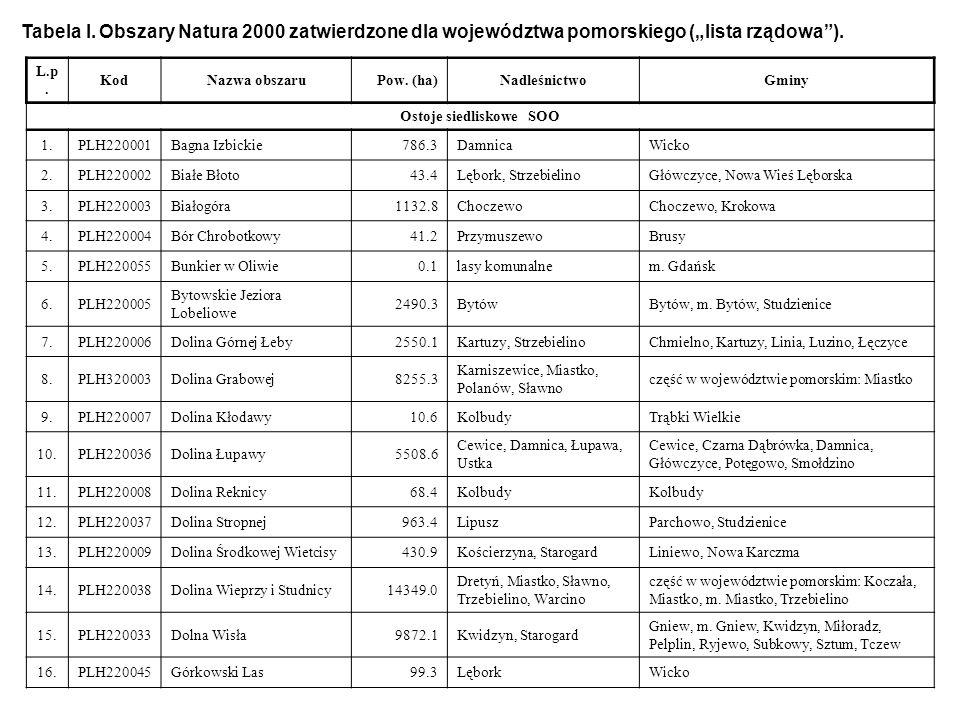 Tabela I. Obszary Natura 2000 zatwierdzone dla województwa pomorskiego (lista rządowa). L.p. KodNazwa obszaruPow. (ha)NadleśnictwoGminy Ostoje siedlis