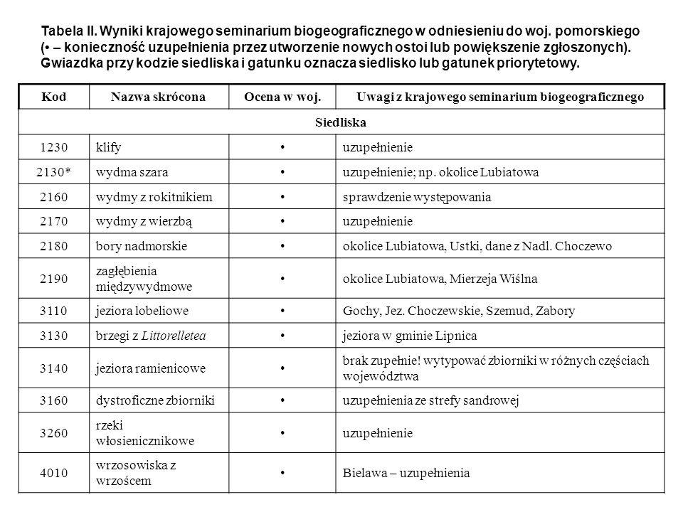 Tabela II. Wyniki krajowego seminarium biogeograficznego w odniesieniu do woj. pomorskiego ( – konieczność uzupełnienia przez utworzenie nowych ostoi
