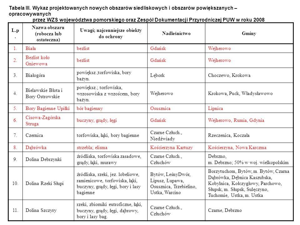 Tabela III. Wykaz projektowanych nowych obszarów siedliskowych i obszarów powiększanych – opracowywanych przez WZS województwa pomorskiego oraz Zespół