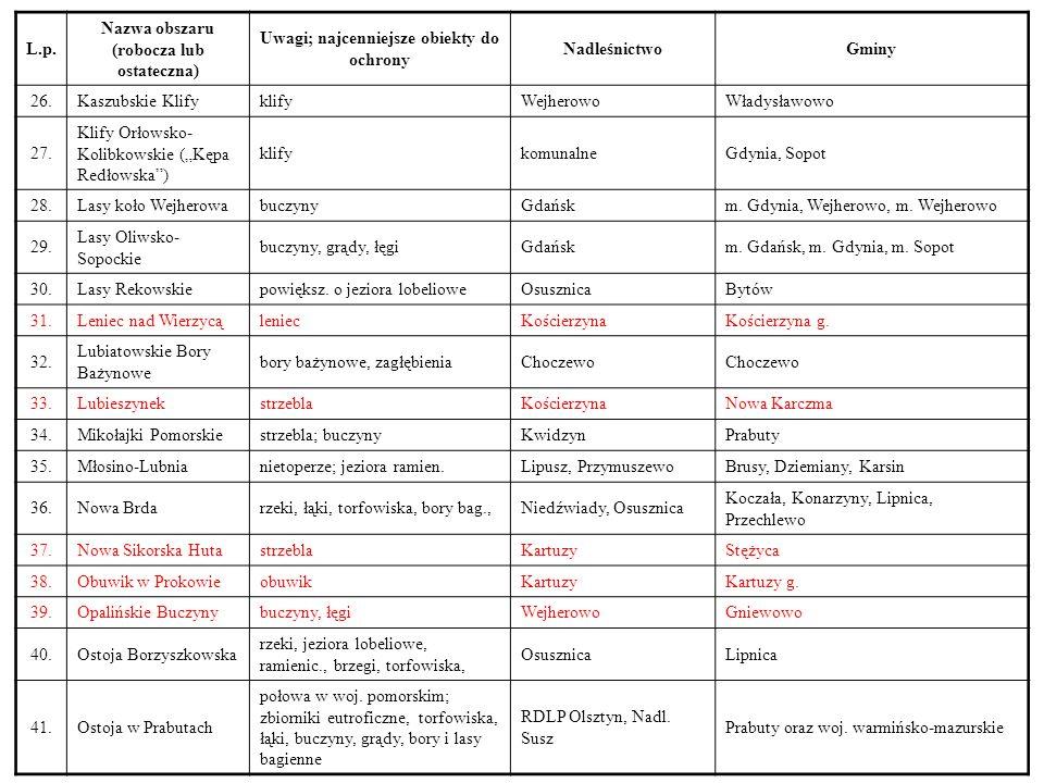 L.p. Nazwa obszaru (robocza lub ostateczna) Uwagi; najcenniejsze obiekty do ochrony NadleśnictwoGminy 26.Kaszubskie KlifyklifyWejherowoWładysławowo 27