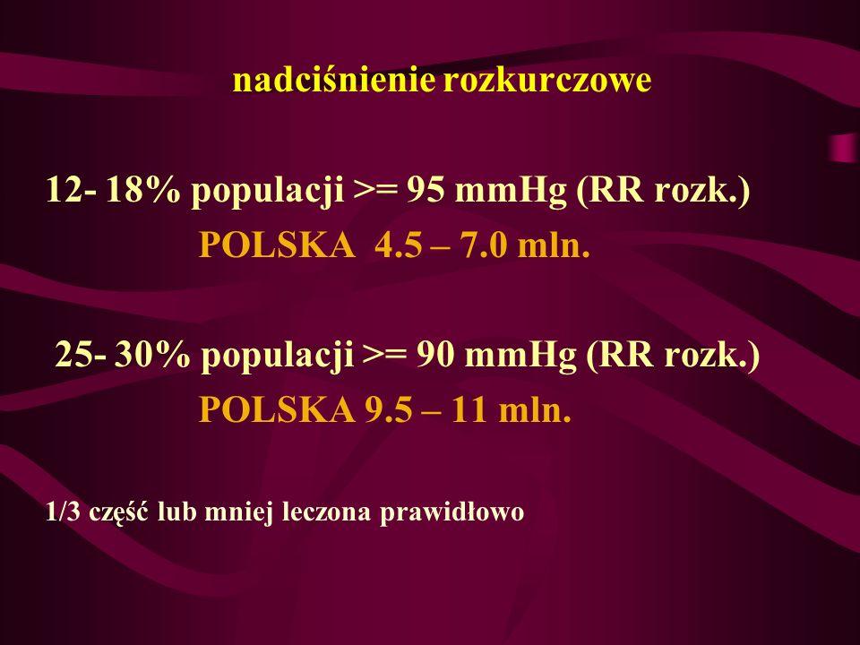 nadciśnienie rozkurczowe 12- 18% populacji >= 95 mmHg (RR rozk.) POLSKA 4.5 – 7.0 mln. 25- 30% populacji >= 90 mmHg (RR rozk.) POLSKA 9.5 – 11 mln. 1/