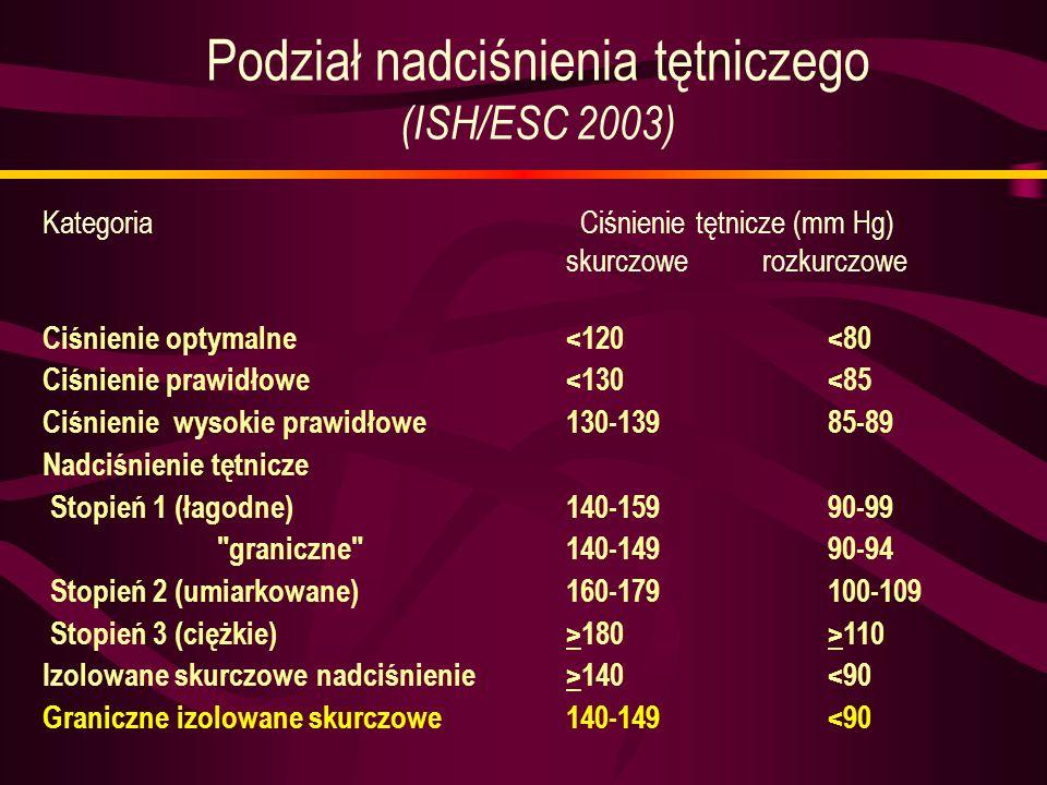 Kategoria Ciśnienie tętnicze (mm Hg) skurczowe rozkurczowe Ciśnienie optymalne<120<80 Ciśnienie prawidłowe<130<85 Ciśnienie wysokie prawidłowe130-1398