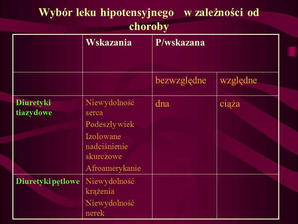 Wybór leku hipotensyjnego w zależności od choroby WskazaniaP/wskazana bezwzględnewzględne Diuretyki tiazydowe Niewydolność serca Podeszły wiek Izolowa