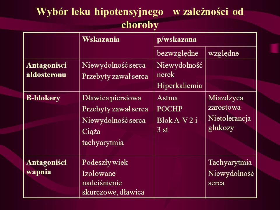 Wybór leku hipotensyjnego w zależności od choroby Wskazaniap/wskazana bezwzględnewzględne Antagonisci aldosteronu Niewydolność serca Przebyty zawał se