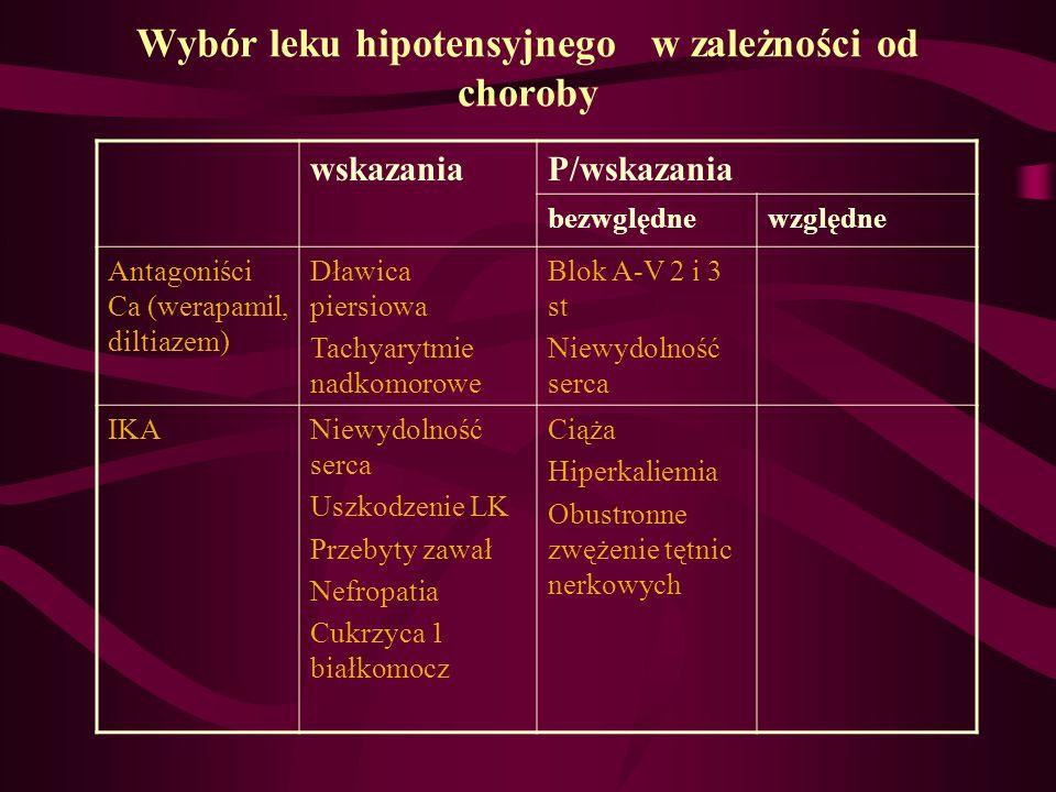 Wybór leku hipotensyjnego w zależności od choroby wskazaniaP/wskazania bezwględnewzględne Antagoniści Ca (werapamil, diltiazem) Dławica piersiowa Tach