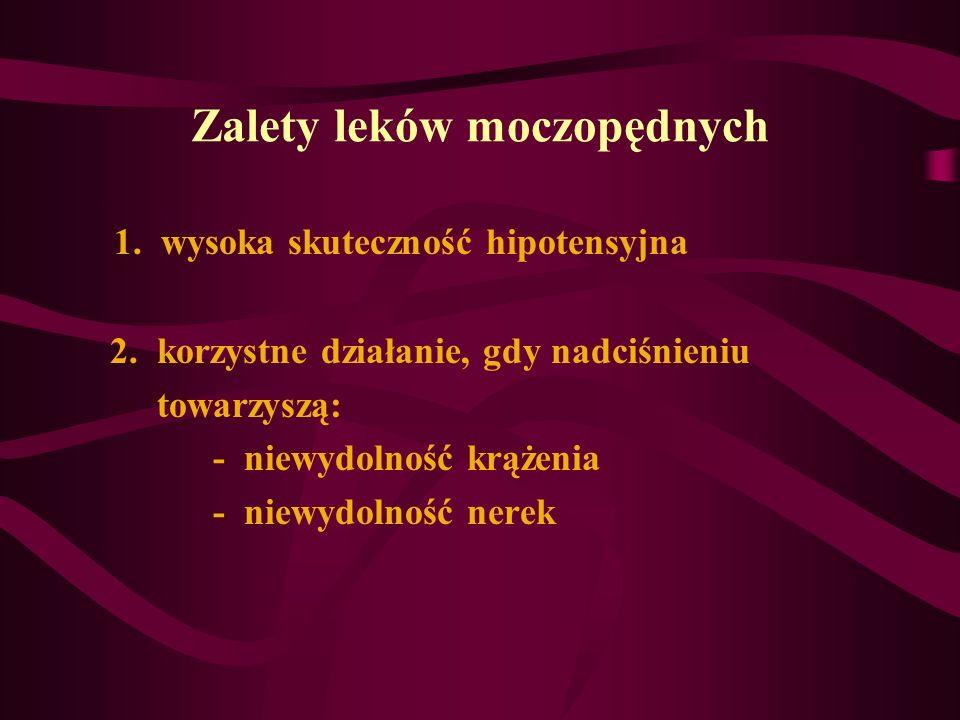 Zalety leków moczopędnych 1. wysoka skuteczność hipotensyjna 2. korzystne działanie, gdy nadciśnieniu towarzyszą: - niewydolność krążenia - niewydolno