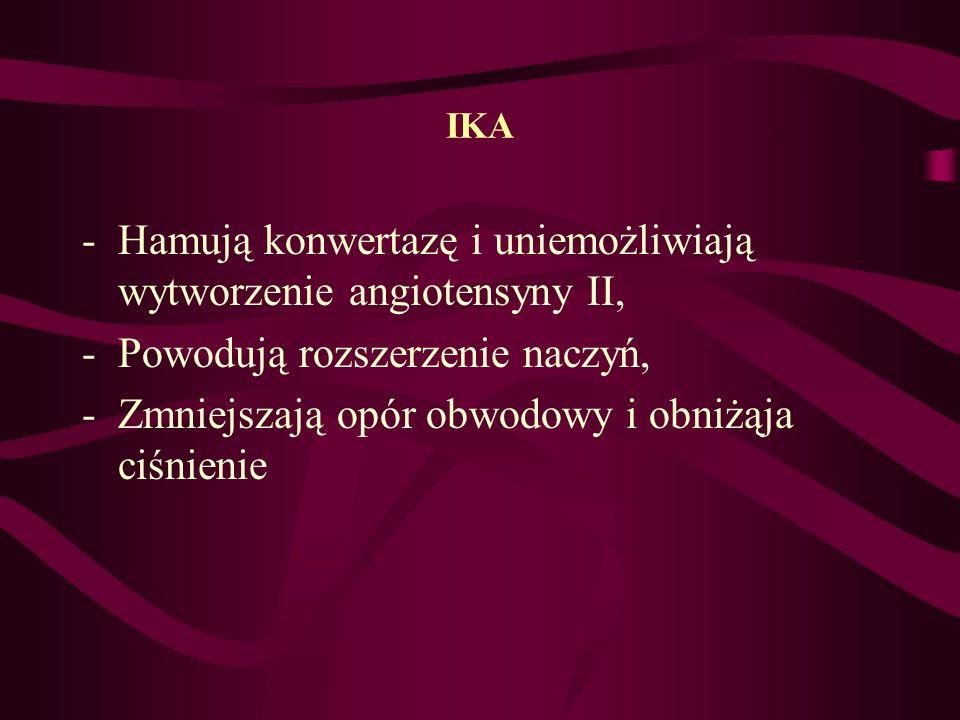 IKA -Hamują konwertazę i uniemożliwiają wytworzenie angiotensyny II, -Powodują rozszerzenie naczyń, -Zmniejszają opór obwodowy i obniżąja ciśnienie