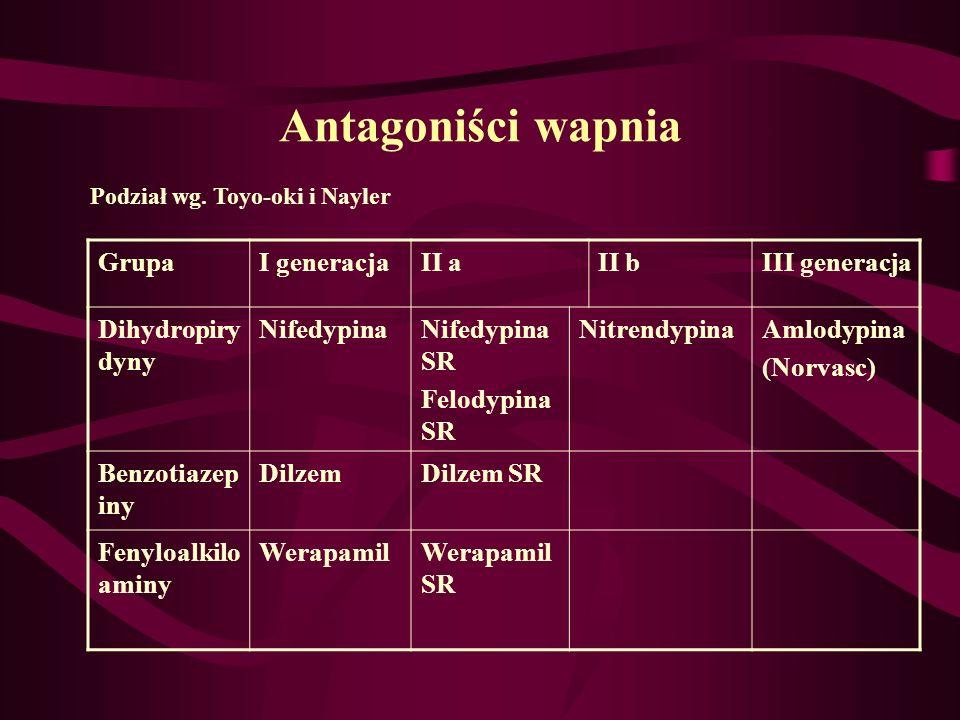 Antagoniści wapnia GrupaI generacjaII aII bIII generacja Dihydropiry dyny NifedypinaNifedypina SR Felodypina SR NitrendypinaAmlodypina (Norvasc) Benzo