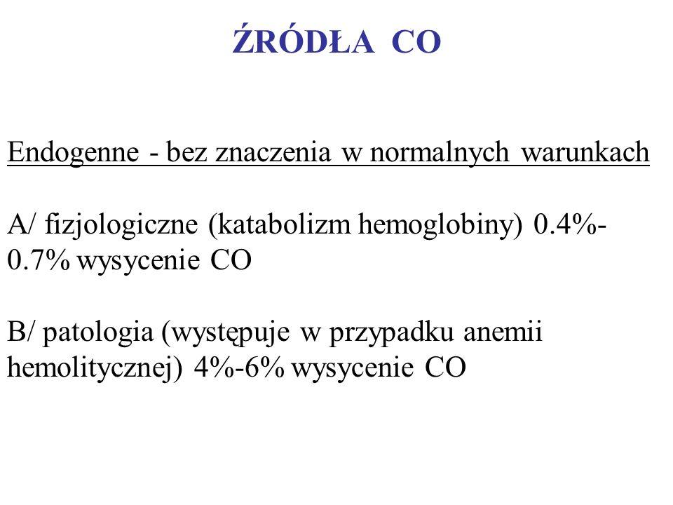 ŹRÓDŁA CO Endogenne - bez znaczenia w normalnych warunkach A/ fizjologiczne (katabolizm hemoglobiny) 0.4%- 0.7% wysycenie CO B/ patologia (występuje w