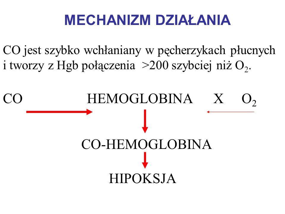 MECHANIZM DZIAŁANIA CO jest szybko wchłaniany w pęcherzykach płucnych i tworzy z Hgb połączenia >200 szybciej niż O 2. CO HEMOGLOBINA X O 2 CO-HEMOGLO