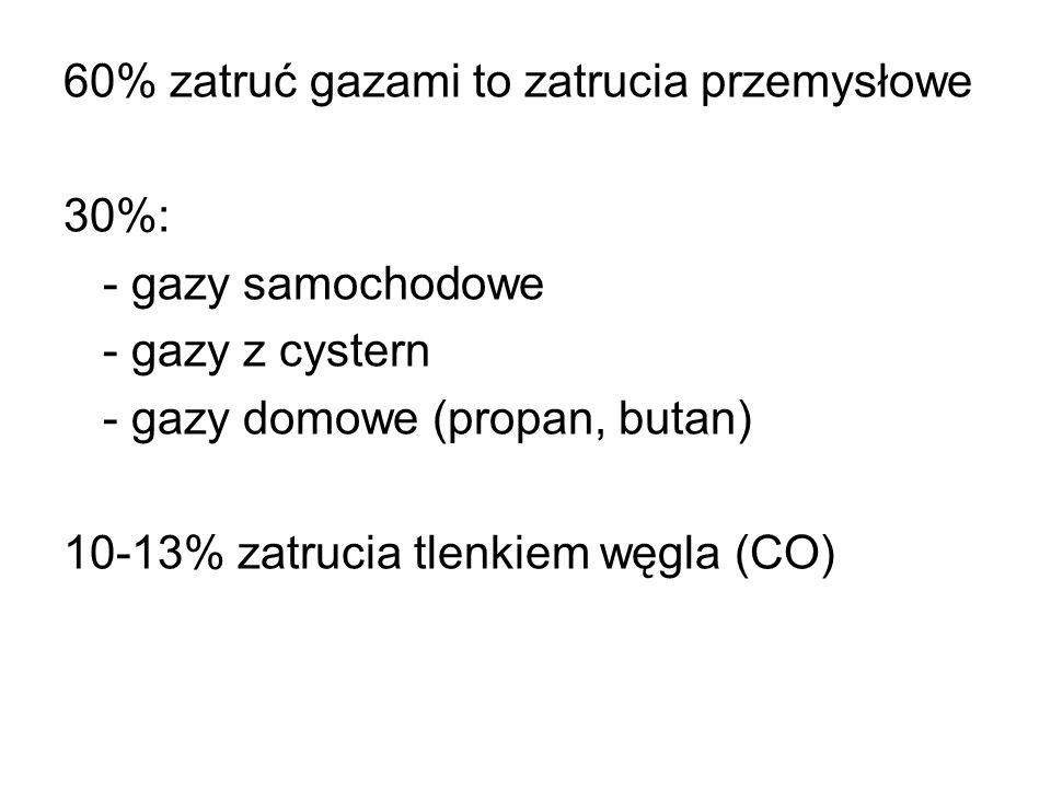 Podział gazów: - gazy o działaniu duszącym fizycznie - azot, argon, hel, metan, wodór - gazy o działaniu duszącym chemicznie - CO, CO2, cyjanowodór, siarkowodór - -gazy o działaniu drażniącym - tlenek azotu, chlor, fluor, amoniak, formaldehyd