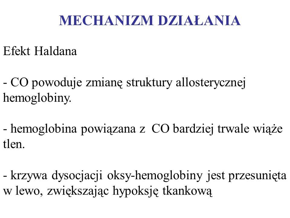 MECHANIZM DZIAŁANIA Efekt Haldana - CO powoduje zmianę struktury allosterycznej hemoglobiny. - hemoglobina powiązana z CO bardziej trwale wiąże tlen.
