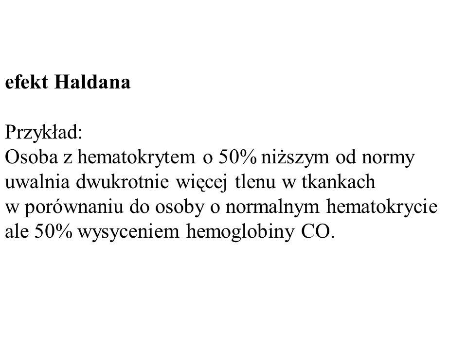 efekt Haldana Przykład: Osoba z hematokrytem o 50% niższym od normy uwalnia dwukrotnie więcej tlenu w tkankach w porównaniu do osoby o normalnym hemat