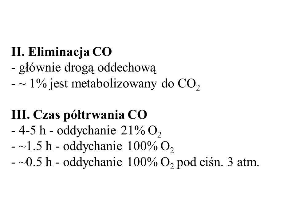II. Eliminacja CO - głównie drogą oddechową - ~ 1% jest metabolizowany do CO 2 III. Czas półtrwania CO - 4-5 h - oddychanie 21% O 2 - ~1.5 h - oddycha
