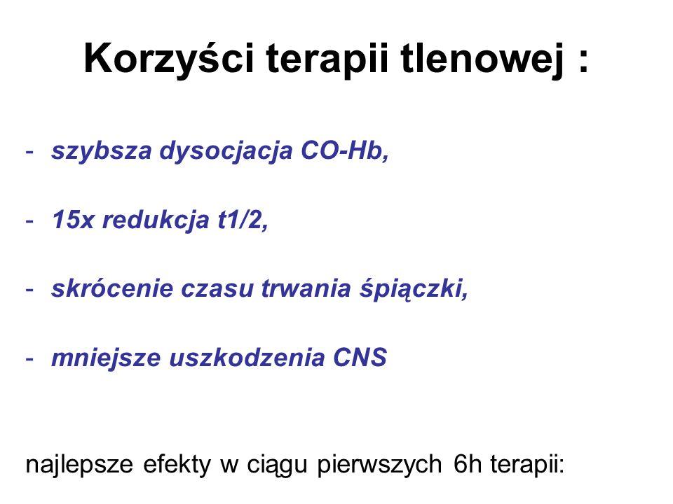 Korzyści terapii tlenowej : -szybsza dysocjacja CO-Hb, -15x redukcja t1/2, -skrócenie czasu trwania śpiączki, -mniejsze uszkodzenia CNS najlepsze efek
