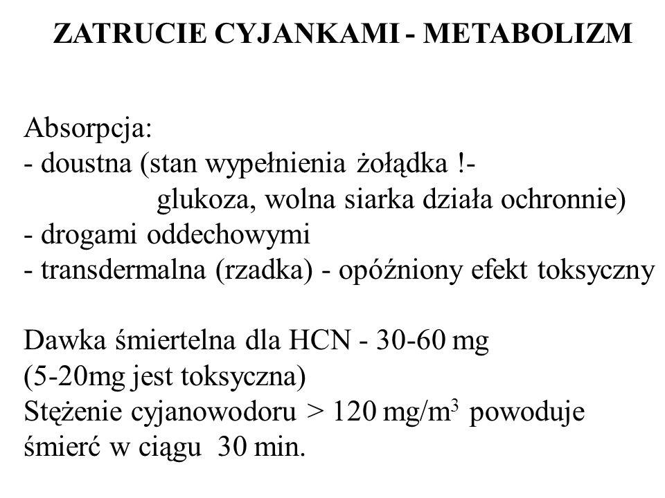 ZATRUCIE CYJANKAMI - METABOLIZM Absorpcja: - - doustna (stan wypełnienia żołądka !- glukoza, wolna siarka działa ochronnie) - drogami oddechowymi - tr