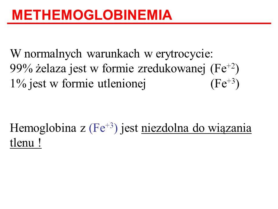 W normalnych warunkach w erytrocycie: 99% żelaza jest w formie zredukowanej (Fe +2 ) 1% jest w formie utlenionej (Fe +3 ) Hemoglobina z (Fe +3 ) jest