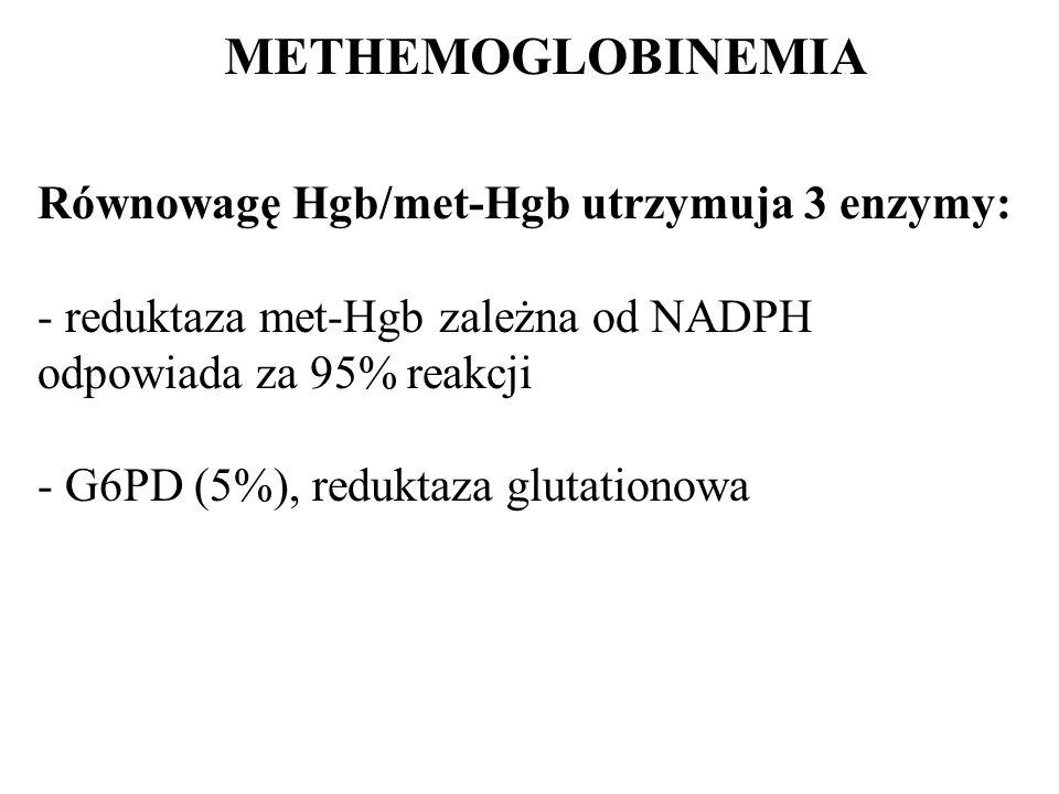METHEMOGLOBINEMIA Równowagę Hgb/met-Hgb utrzymuja 3 enzymy: - reduktaza met-Hgb zależna od NADPH odpowiada za 95% reakcji - G6PD (5%), reduktaza gluta