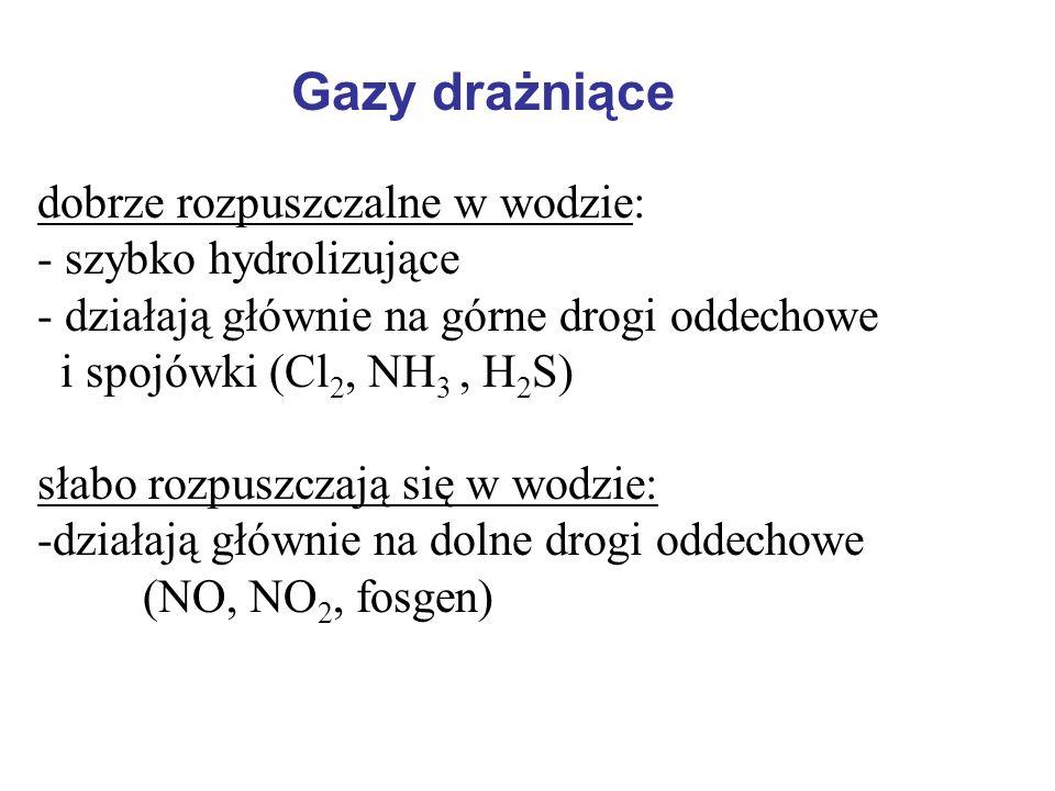 Gazy drażniące dobrze rozpuszczalne w wodzie: - szybko hydrolizujące - działają głównie na górne drogi oddechowe i spojówki (Cl 2, NH 3, H 2 S) słabo