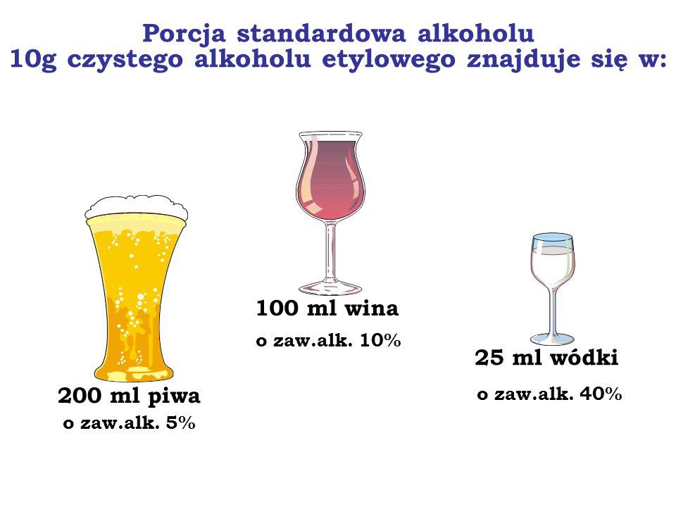 Porcja standardowa alkoholu 10g czystego alkoholu etylowego znajduje się w: 200 ml piwa o zaw.alk. 5% 100 ml wina o zaw.alk. 10% 25 ml wódki o zaw.alk