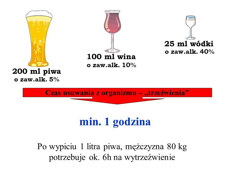 200 ml piwa o zaw.alk. 5% 100 ml wina o zaw.alk. 10% 25 ml wódki o zaw.alk. 40% Czas usuwania z organizmu – trzeźwienia min. 1 godzina Po wypiciu 1 li