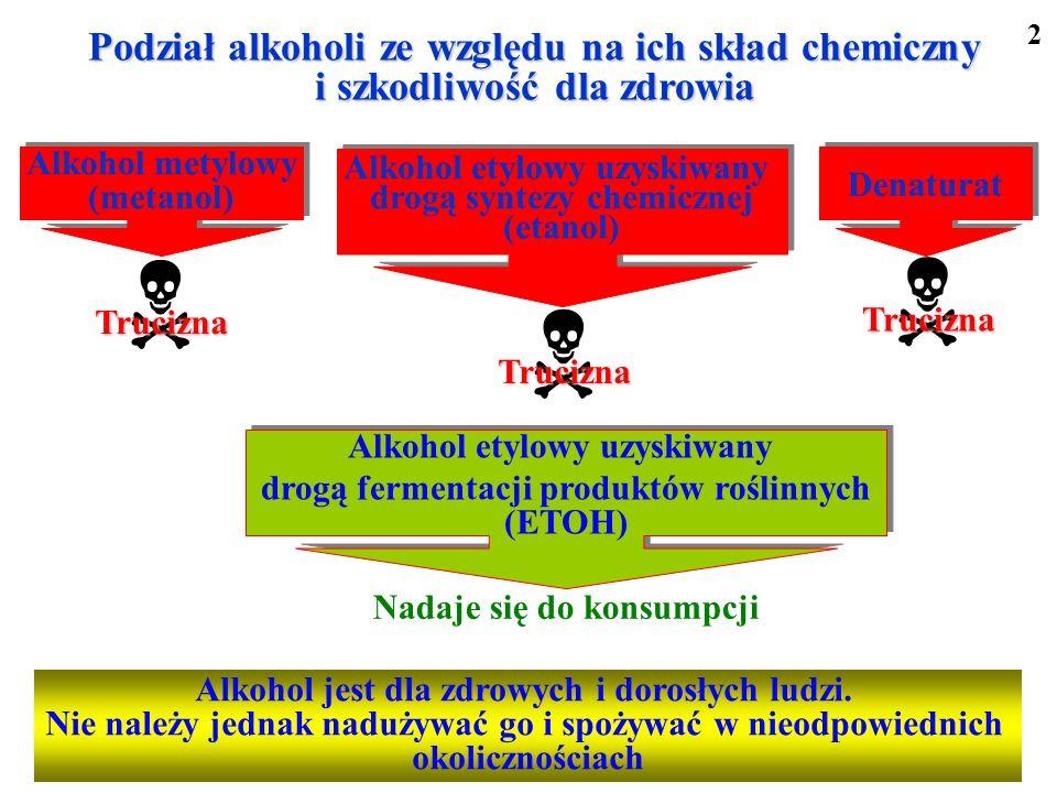 Podział alkoholi ze względu na ich skład chemiczny i szkodliwość dla zdrowia Trucizna Nadaje się do konsumpcji Alkohol jest dla zdrowych i dorosłych l