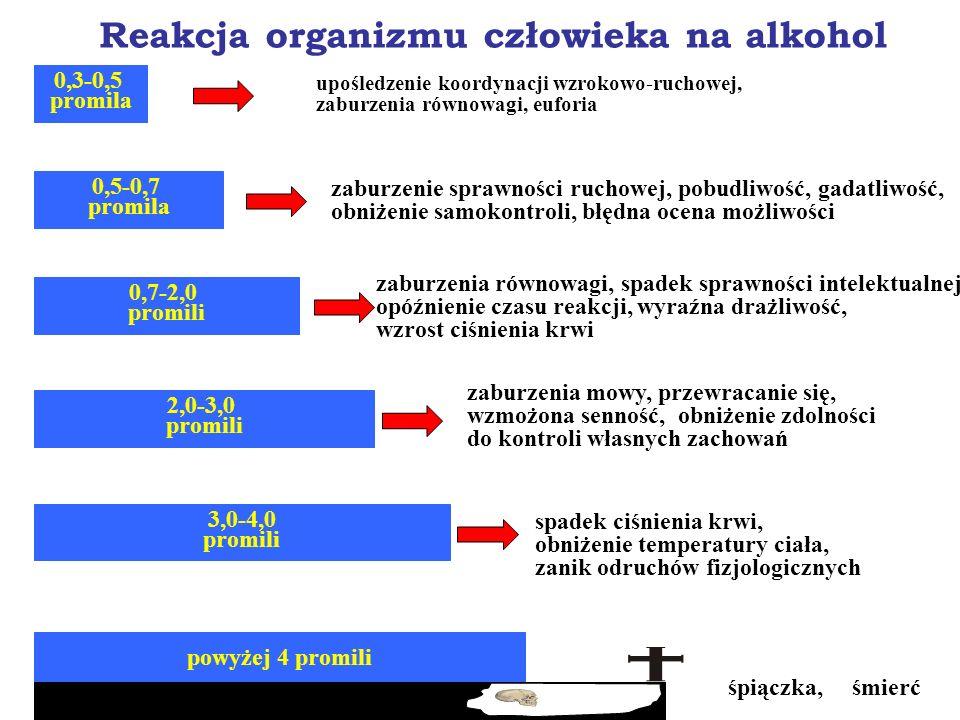 Metabolizm alkoholu etylowego etanol aldehyd octowy kwas octowy CO 2 + H 2 O dehydrogenaza alkoholowa