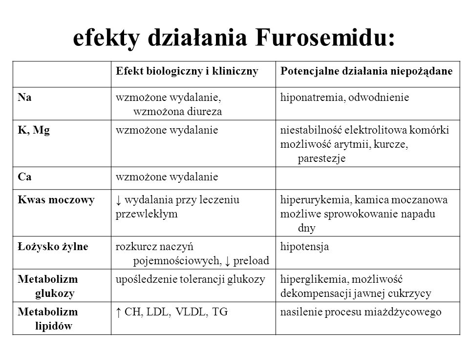 efekty działania Furosemidu: Efekt biologiczny i klinicznyPotencjalne działania niepożądane Nawzmożone wydalanie, wzmożona diureza hiponatremia, odwod