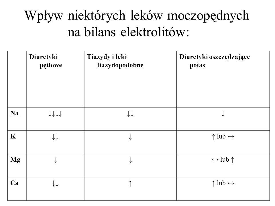 Wpływ niektórych leków moczopędnych na bilans elektrolitów: Diuretyki pętlowe Tiazydy i leki tiazydopodobne Diuretyki oszczędzające potas Na K lub Mg