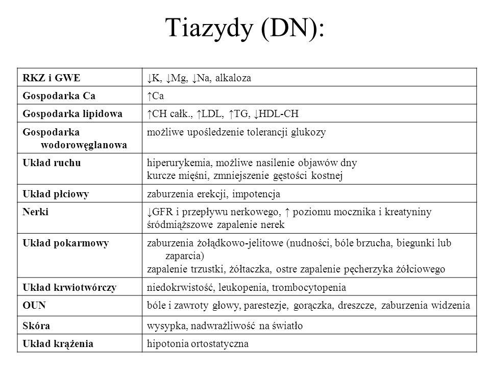 Tiazydy (DN): RKZ i GWEK, Mg, Na, alkaloza Gospodarka CaCa Gospodarka lipidowaCH całk., LDL, TG, HDL-CH Gospodarka wodorowęglanowa możliwe upośledzeni