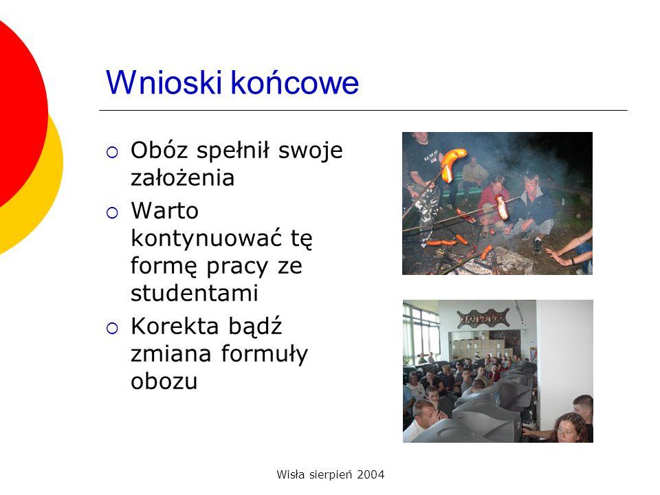 Wisła sierpień 2004 Wnioski końcowe Obóz spełnił swoje założenia Warto kontynuować tę formę pracy ze studentami Korekta bądź zmiana formuły obozu
