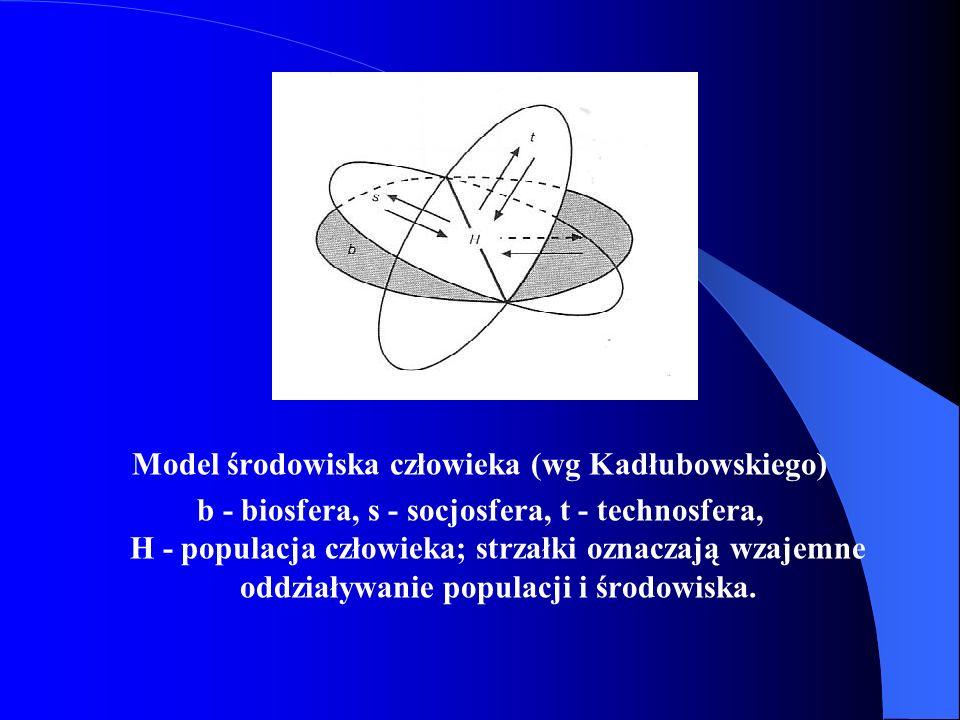 Model środowiska człowieka (wg Kadłubowskiego) b - biosfera, s - socjosfera, t - technosfera, H - populacja człowieka; strzałki oznaczają wzajemne odd