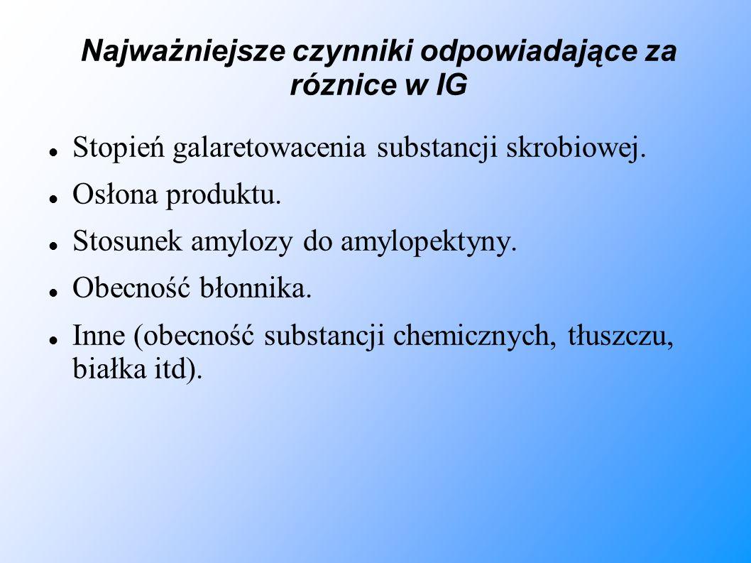 Najważniejsze czynniki odpowiadające za róznice w IG Stopień galaretowacenia substancji skrobiowej. Osłona produktu. Stosunek amylozy do amylopektyny.