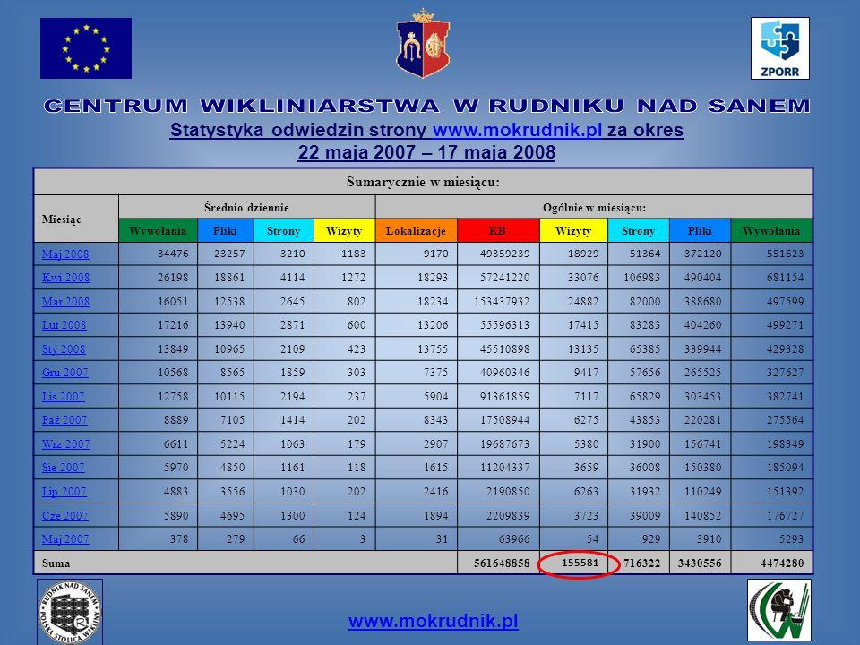 Statystyka odwiedzin strony www.mokrudnik.pl za okreswww.mokrudnik.pl 22 maja 2007 – 17 maja 2008 Sumarycznie w miesiącu: Miesiąc Średnio dziennie Og