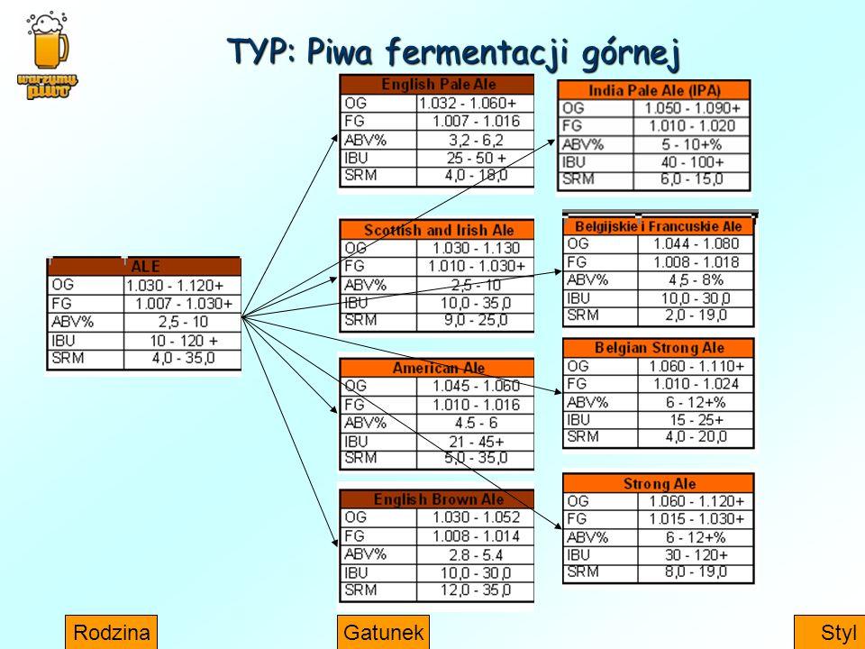 TYP: Piwa fermentacji górnej RodzinaGatunekStyl