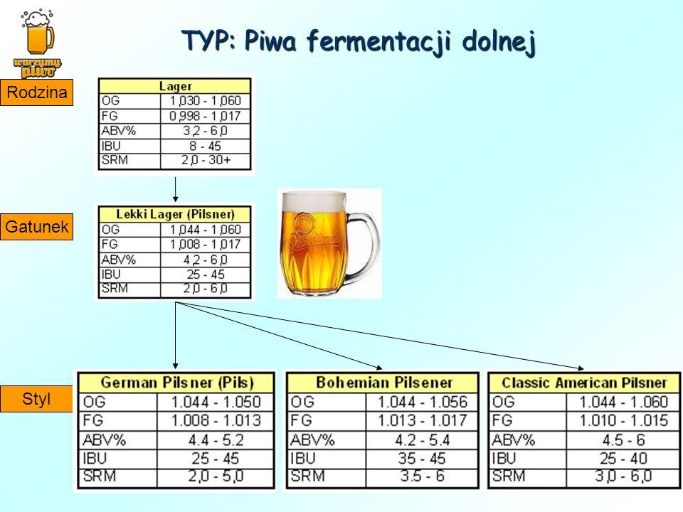 TYP: Piwa fermentacji dolnej Rodzina Gatunek Styl