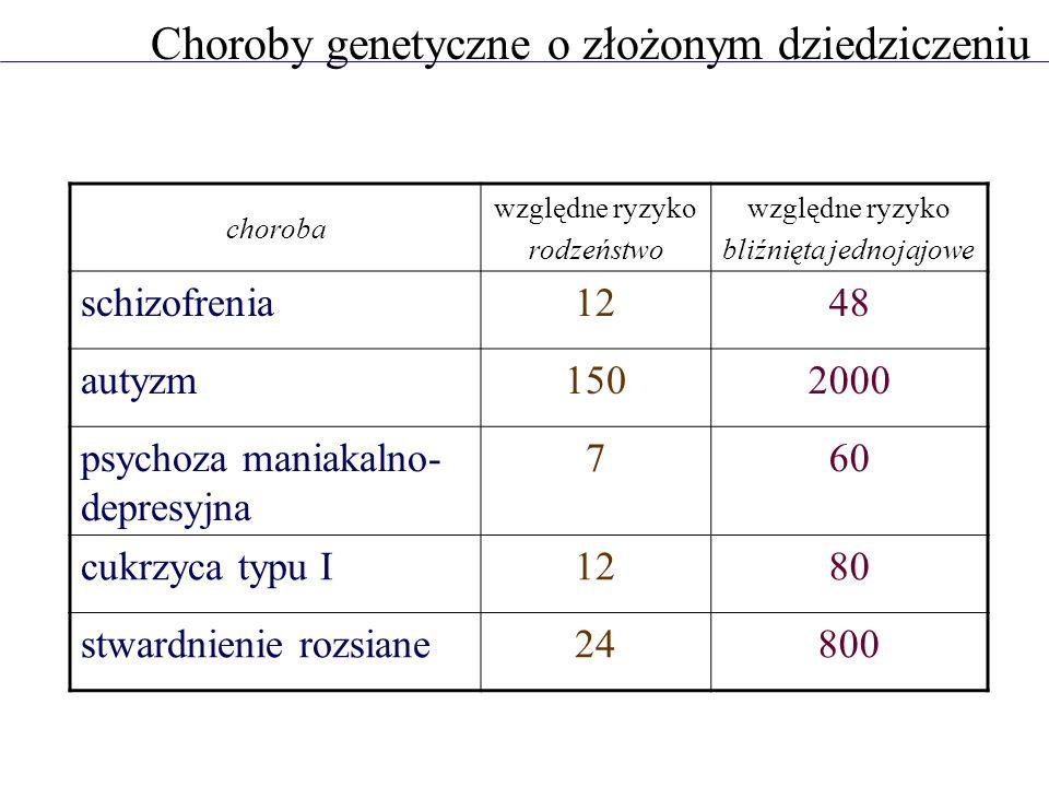 Choroby genetyczne o złożonym dziedziczeniu choroba względne ryzyko rodzeństwo względne ryzyko bliźnięta jednojajowe schizofrenia1248 autyzm1502000 psychoza maniakalno- depresyjna 760 cukrzyca typu I1280 stwardnienie rozsiane24800