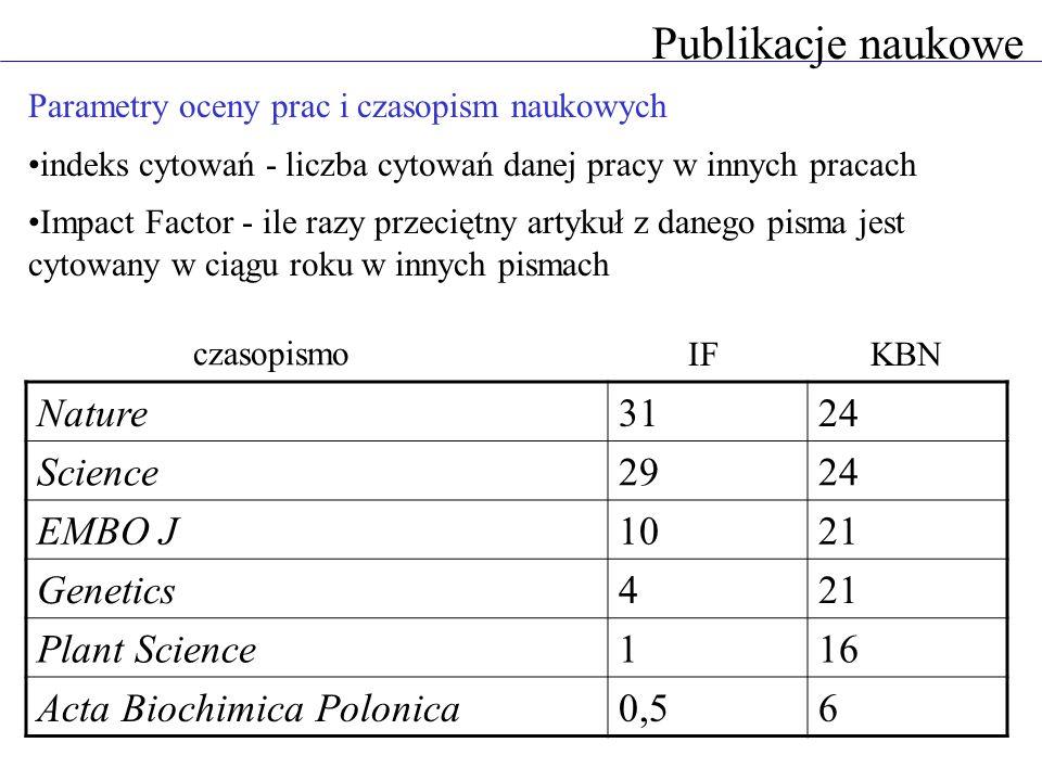 Publikacje naukowe Parametry oceny prac i czasopism naukowych indeks cytowań - liczba cytowań danej pracy w innych pracach Impact Factor - ile razy pr