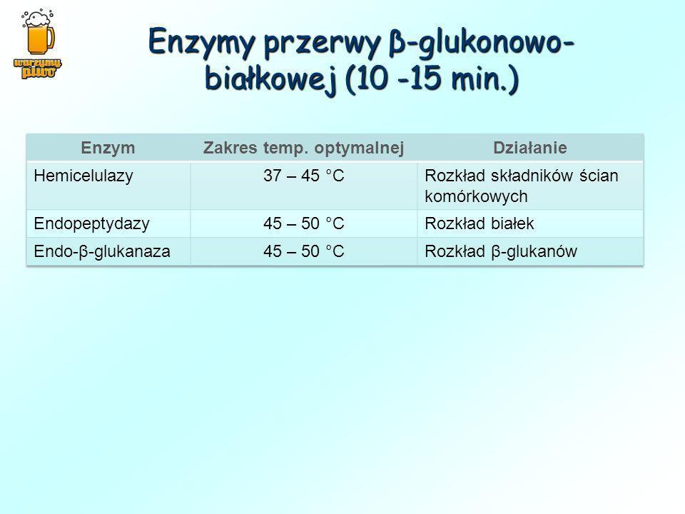 Enzymy przerwy β-glukonowo- białkowej (10 -15 min.)