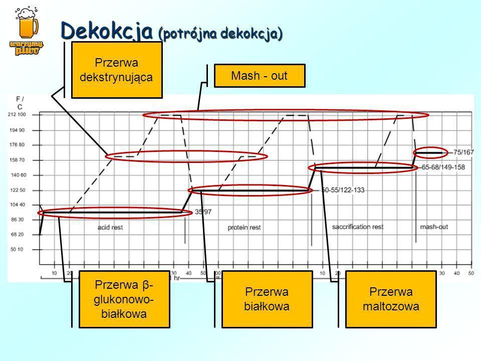 Dekokcja (potrójna dekokcja) Przerwa β- glukonowo- białkowa Przerwa białkowa Przerwa maltozowa Mash - out Przerwa dekstrynująca