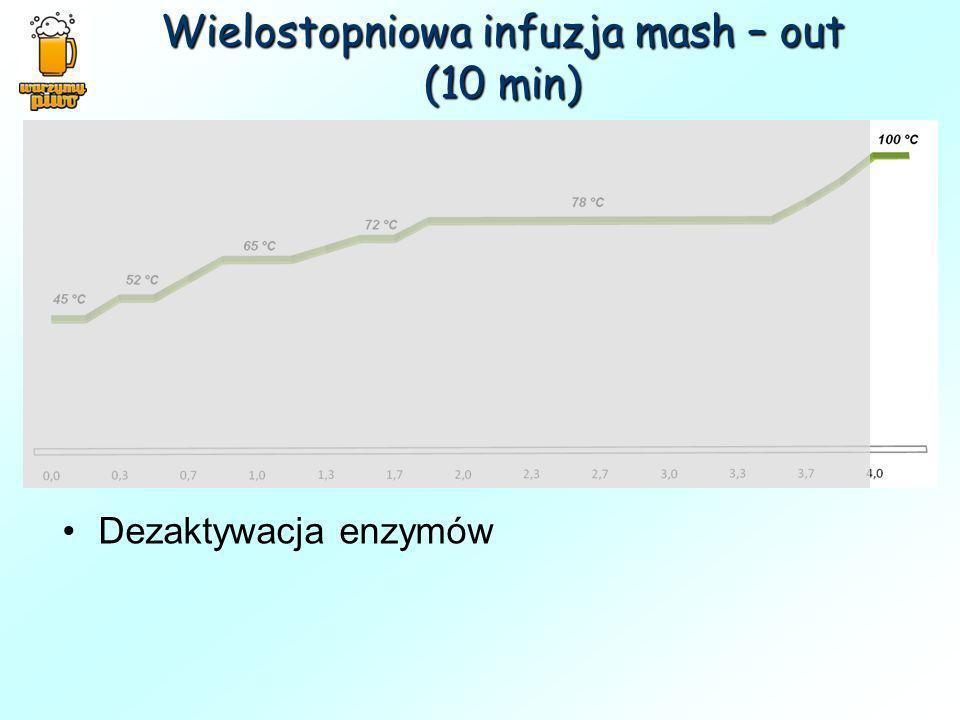 Wielostopniowa infuzja mash – out (10 min) Dezaktywacja enzymów