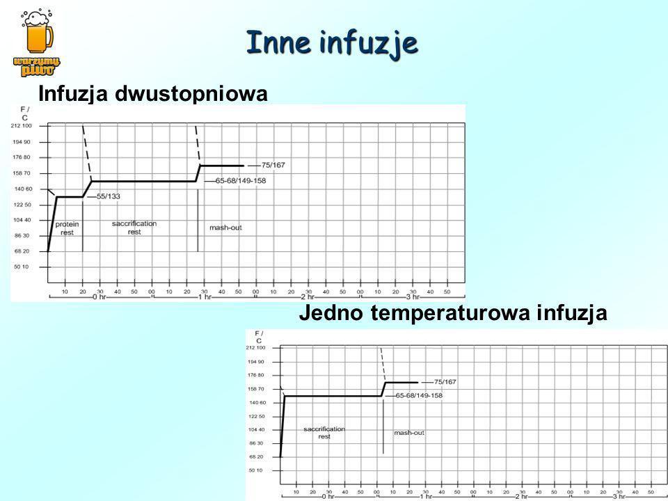 Inne infuzje Infuzja dwustopniowa Jedno temperaturowa infuzja