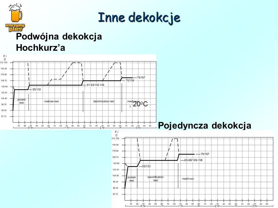Inne dekokcje Podwójna dekokcja Hochkurza Pojedyncza dekokcja, 20 o C