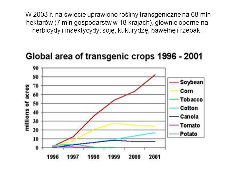 W 2003 r. na świecie uprawiono rośliny transgeniczne na 68 mln hektarów (7 mln gospodarstw w 18 krajach), głównie oporne na herbicydy i insektycydy: s