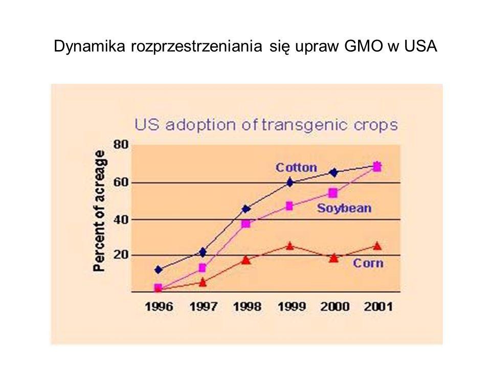 Dynamika rozprzestrzeniania się upraw GMO w USA