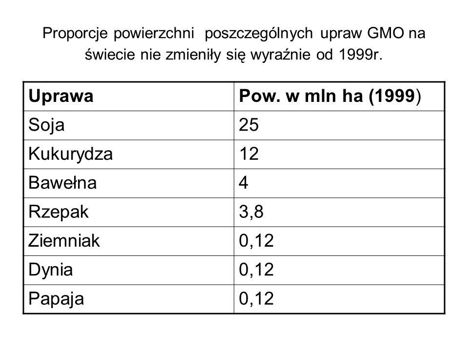Proporcje powierzchni poszczególnych upraw GMO na świecie nie zmieniły się wyraźnie od 1999r. UprawaPow. w mln ha (1999) Soja25 Kukurydza12 Bawełna4 R