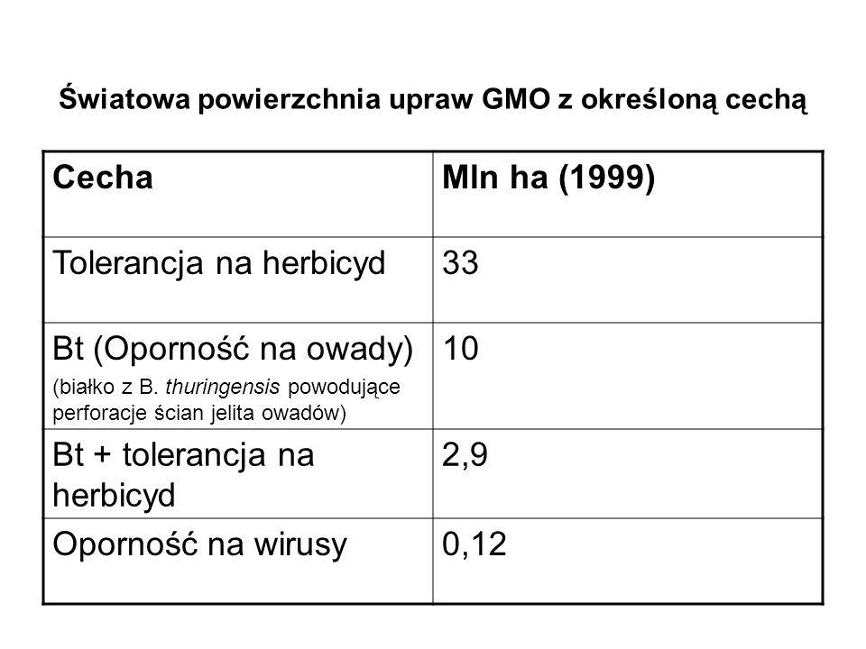 Światowa powierzchnia upraw GMO z określoną cechą CechaMln ha (1999) Tolerancja na herbicyd33 Bt (Oporność na owady) (białko z B.
