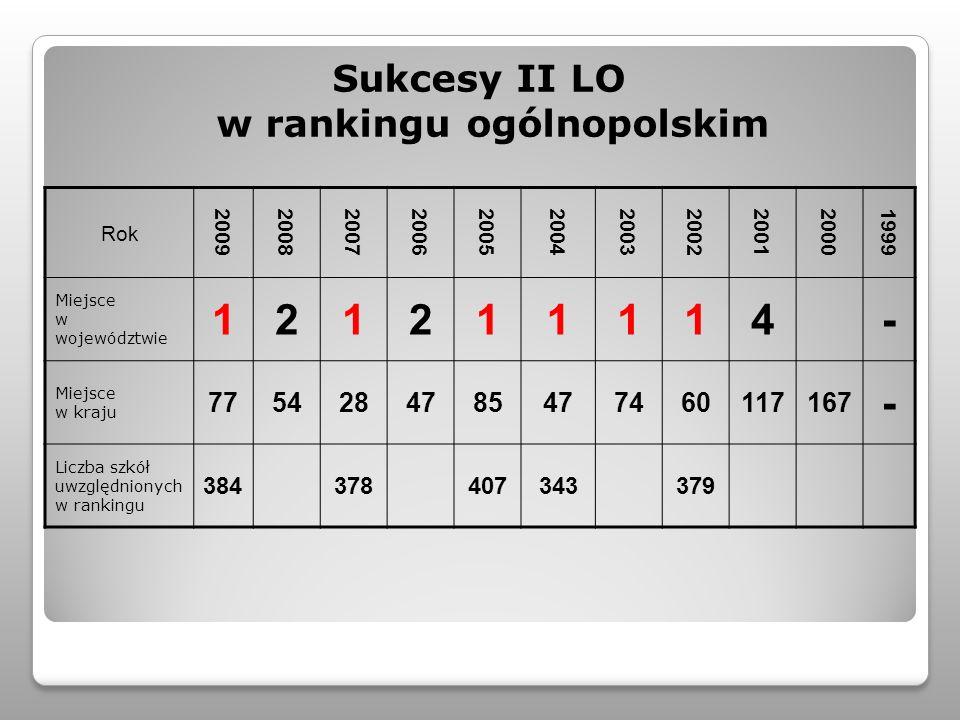 Sukcesy II LO w rankingu ogólnopolskim Rok 20092008200720062005200420032002200120001999 Miejsce w województwie 121211114- Miejsce w kraju 775428478547