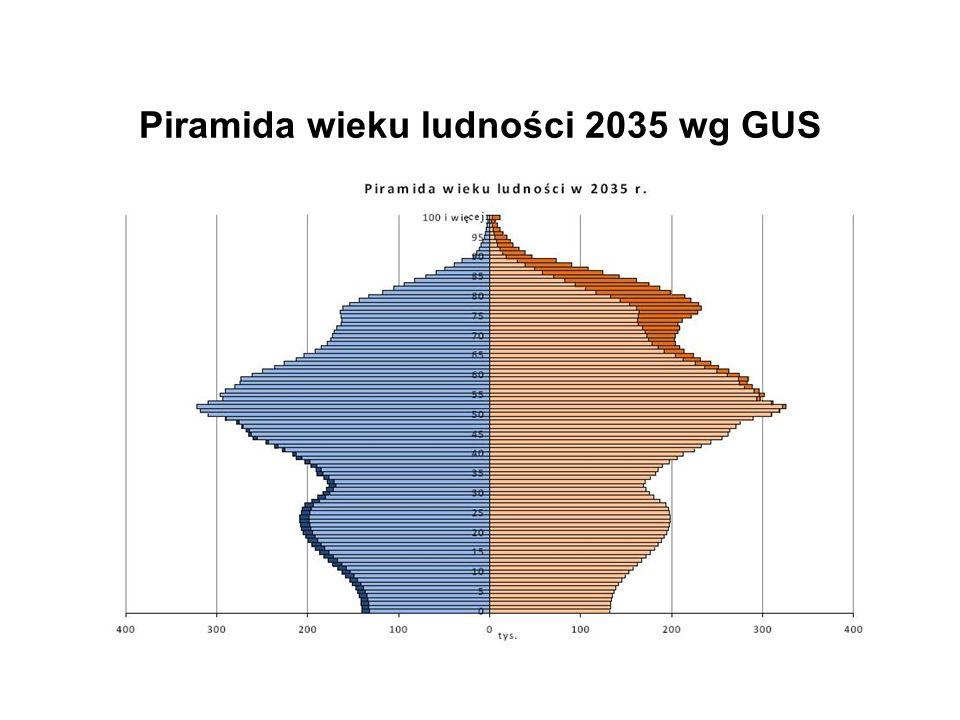 Piramida wieku ludności 2035 wg GUS
